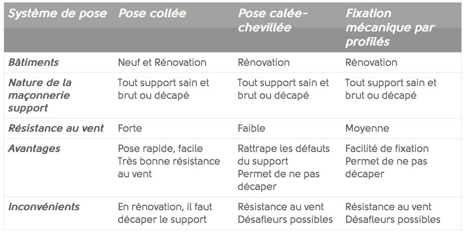 système de pose isolation thermique extérieure ITE à Caen (Calvaldos 14)